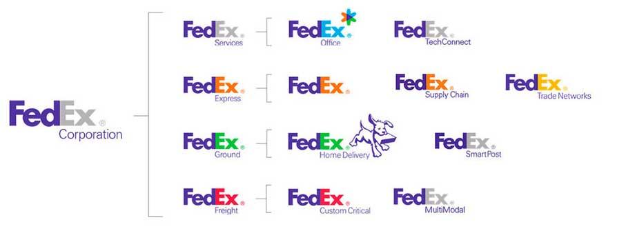FedEx Corporate Divisions