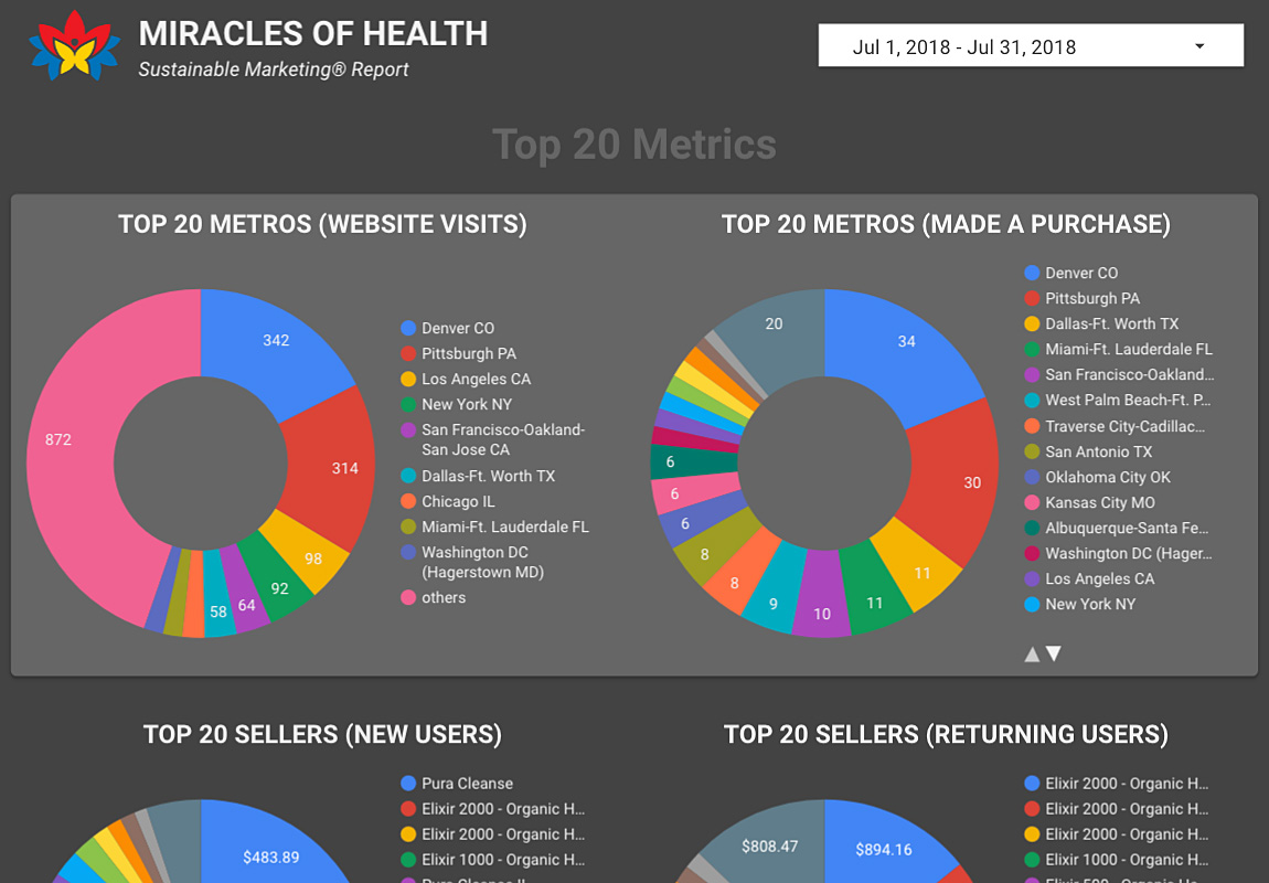 Marketing dashboard for Miracles of Health